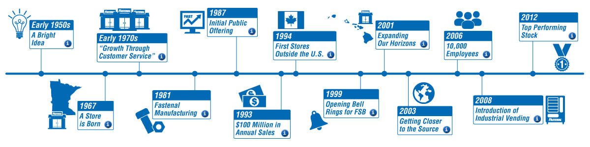5ef9391322d6 Our History | Fastenal
