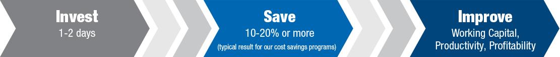 Invest Save Improve