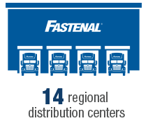 Regional Distribution Centers