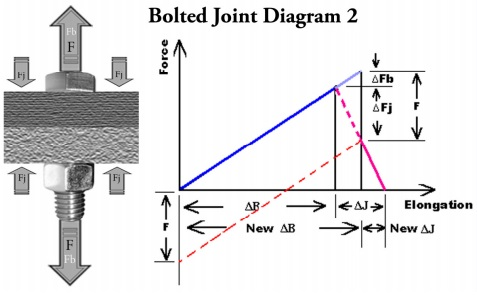 Bolted Joint Design | Fastenal