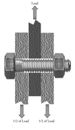 Double Shear Through Threads