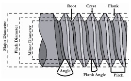 The Thread Form Is Configuration Of In An Axial Plane Or More Simply It Profile Composed Crest Root
